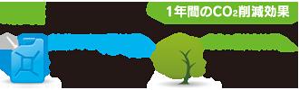 富士見 第一 メガソーラー発電所 環境貢献効果