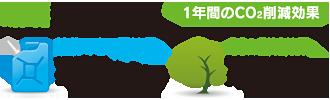 富士見 第二 メガソーラー発電所 環境貢献効果