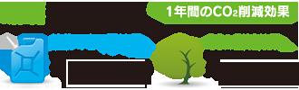 富士見 第三 メガソーラー発電所 環境貢献効果