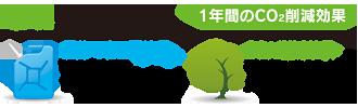 富士見 第四 メガソーラー発電所 環境貢献効果