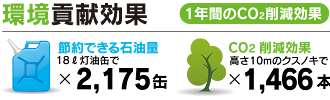 富士見 第五 メガソーラー発電所 環境貢献効果