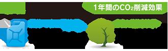 富士見 第七 ソーラー発電所 環境貢献効果