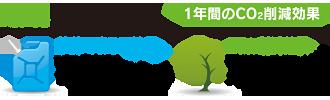 富士見 第八 ソーラー発電所 環境貢献効果