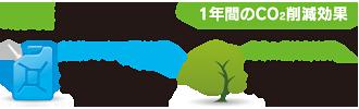 PLANT2 ソーラー発電所 環境貢献効果